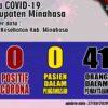 Data Covid-19, Minahasa Nol PDP